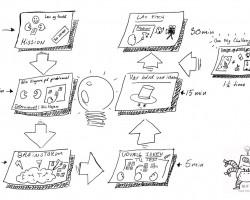 Innovation – kort, godt og hvordan med BUF-X Bloggen